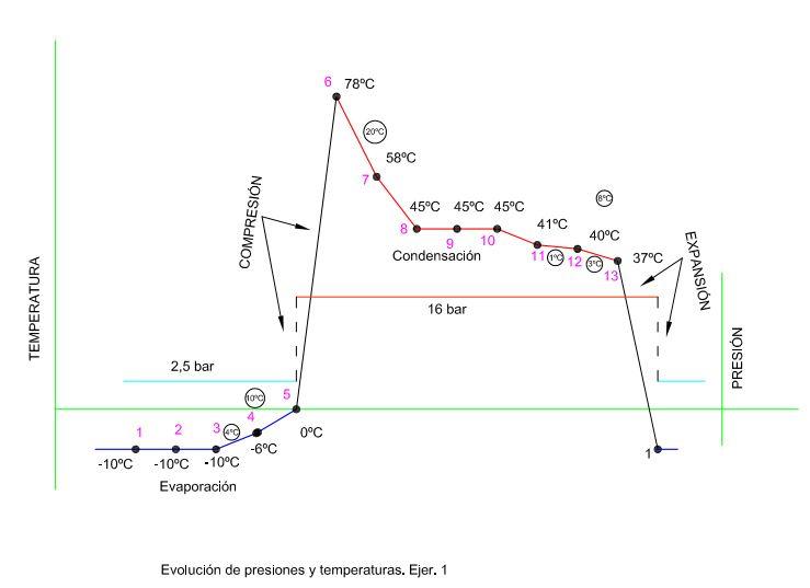 EVO tªs y P en un SFC (imagen)